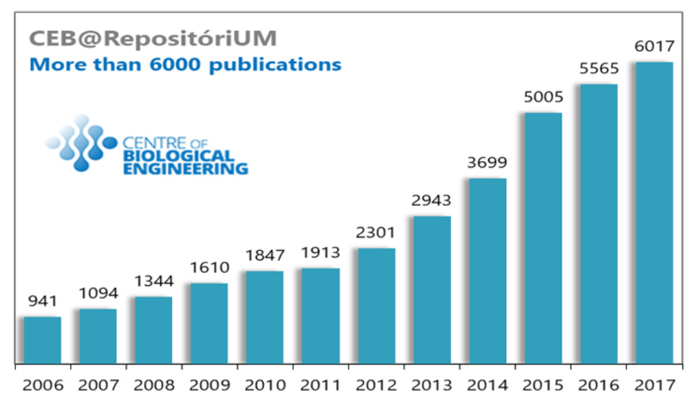 CEB goes beyond the milestone of 6000 publications registered at RepositóriUM.