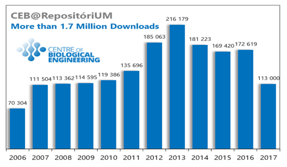 CEB goes beyond the milestone of 1.7 Million downloads of publications at RepositóriUM.