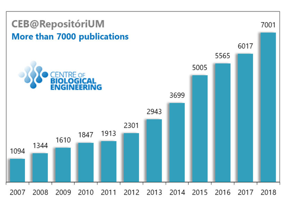 CEB goes beyond the milestone of 7000 publications registered at RepositóriUM.