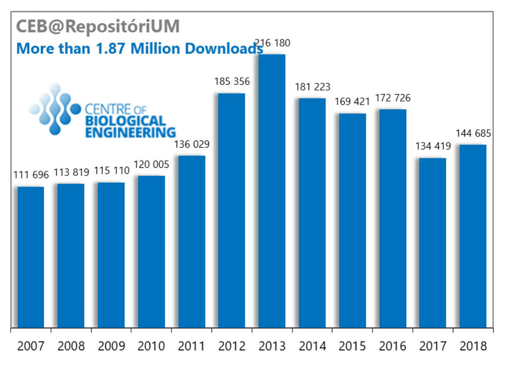 CEB goes beyond the milestone of 1.87 Million downloads of publications at RepositóriUM.